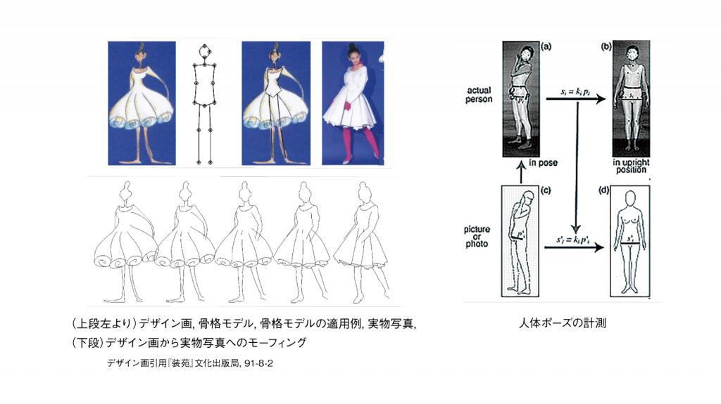 特に、デザイン画に施されたデフォルマシオンについての法則性を、ポーズの特徴を計測し定量化します。これら感性工学的な手法によって、ファッションデザインの 芸術的